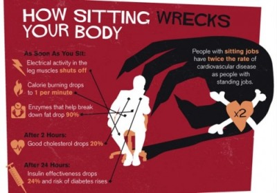 sitting will hurt you